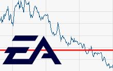 EA Aktienkurs