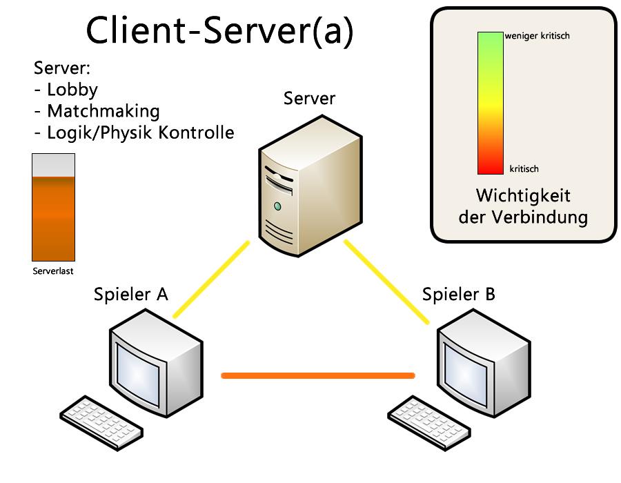 client server a Client-Server-System
