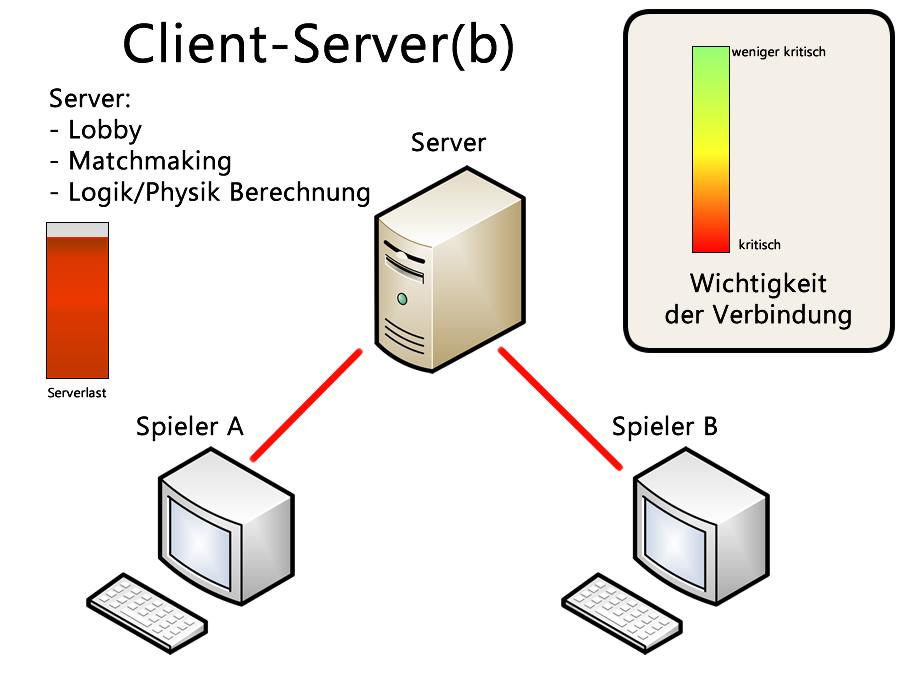 client server b Client-Server-System