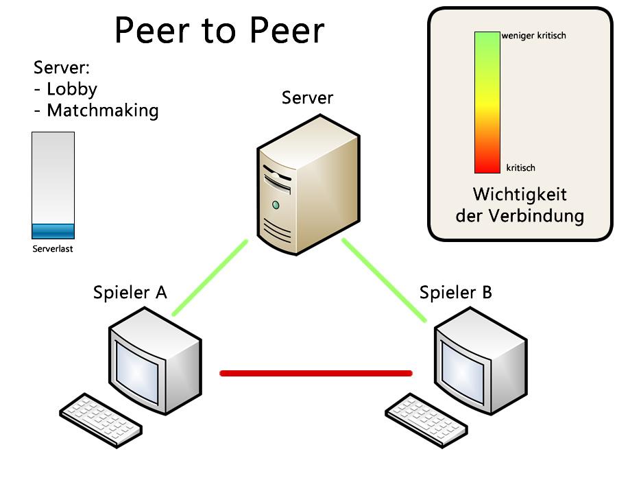 peer2peer Client-Server-System