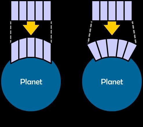 arch vs bend Wie formt man Planeten?