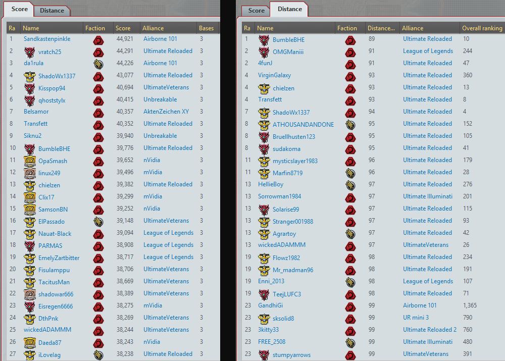 w100 score1 23092014 Server Report: Rankings und Interview mit Unbreakable