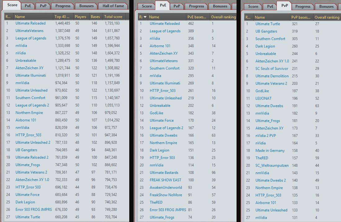 w100 score2 23092014 Server Report: Rankings und Interview mit Unbreakable